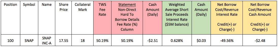 Interest and Financing | Interactive Brokers