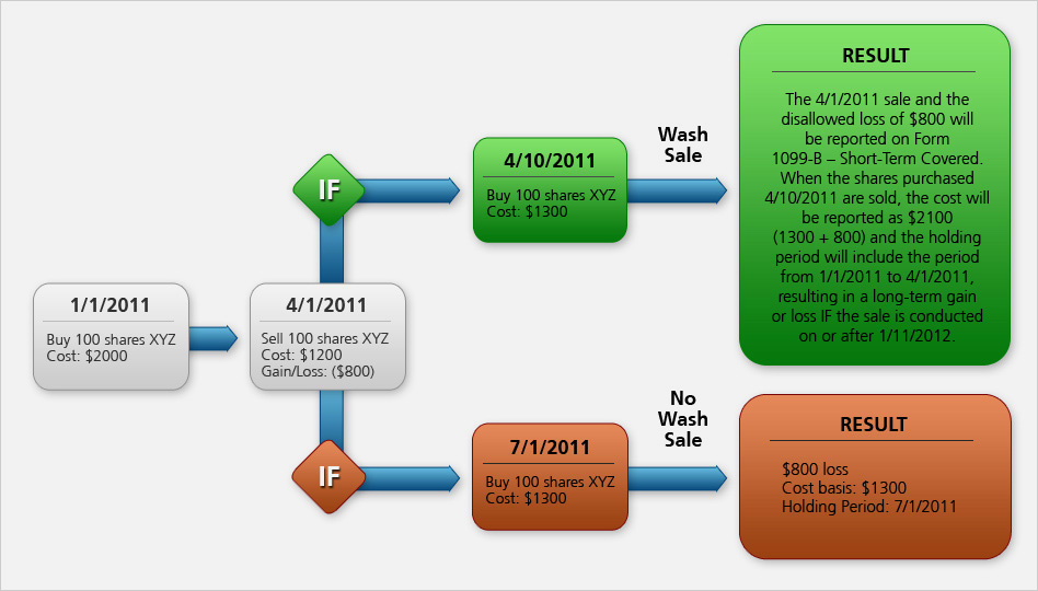 Wash trade options