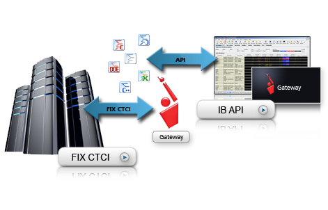 Interactive brokers api support